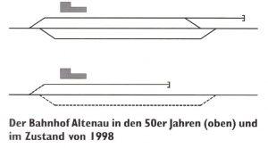 Bahnhof Altenau 1950-1998